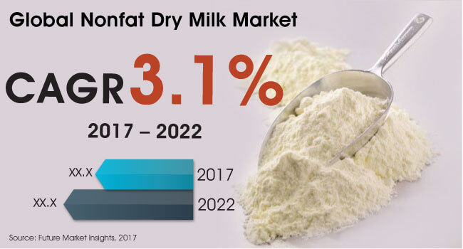 non fat dry milk market