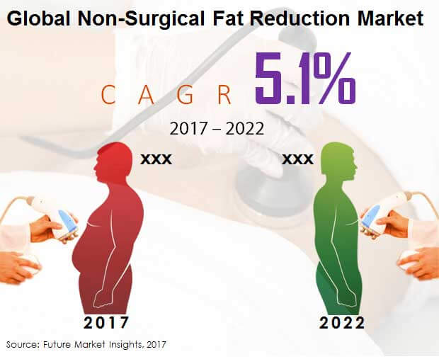 non surgical fat reduction market