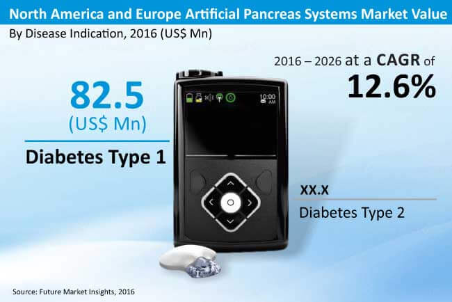 north america and europe artificial pancreas systems market