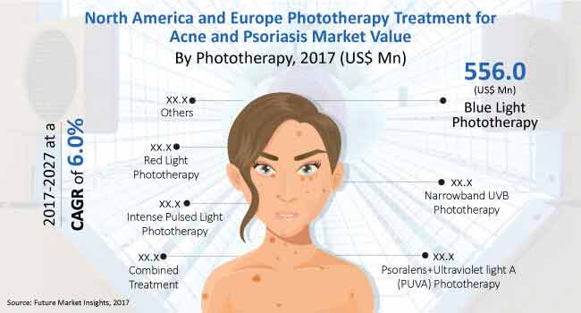 north america and europe phototherapy treatment market