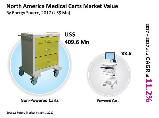 north america medical carts market