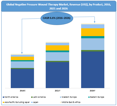 north-america-negative-pressure-wound-therapy-market