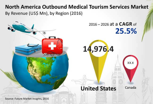 north america outbound medical tourism services market_Image for preview analysis