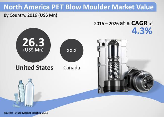 north america pet blow moulder market