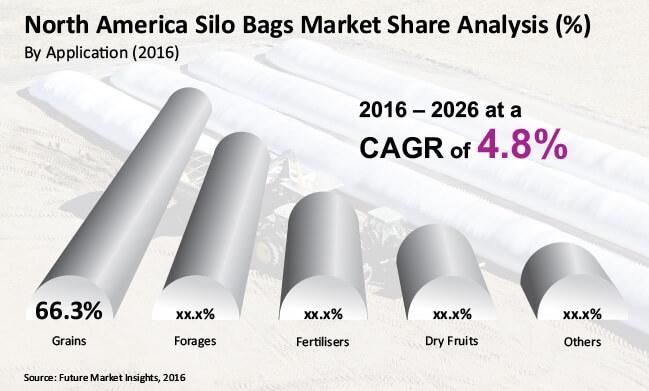 north america silo bags market