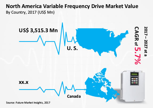 north america variable frequency drive market