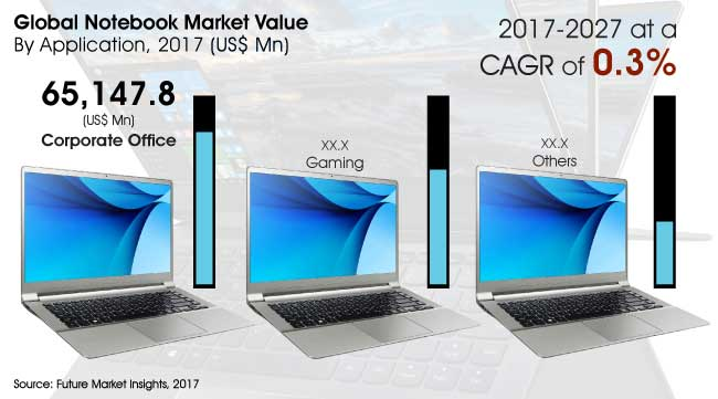 notebook market
