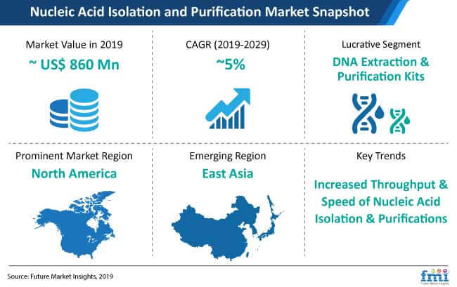 nucleic acid isolation and purification market snapshot