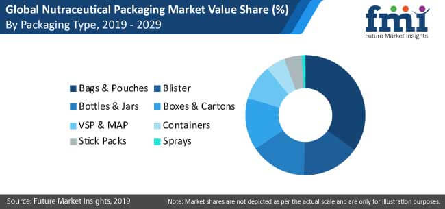 nutraceutical packaging market
