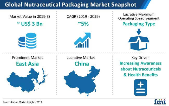 nutraceutical packaging market_snapshot