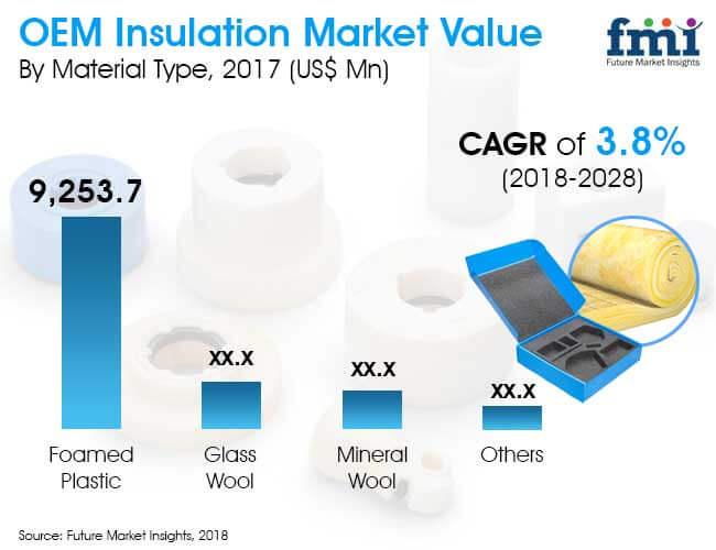 oem insulation market