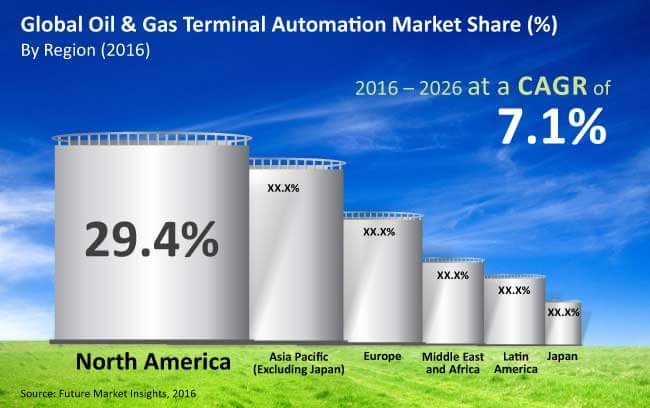 oil and gas terminal automation market_Image for preview analysis