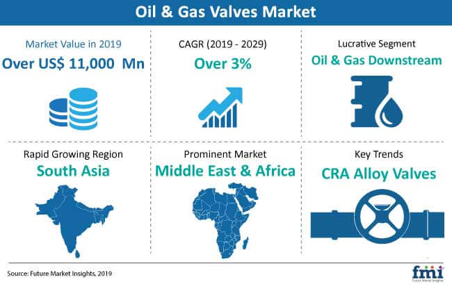oil and gas valves market snapshot