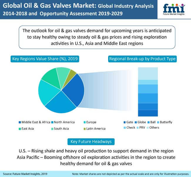 oil and gas valves market
