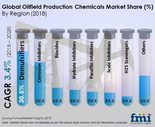 oilfield production chemicals market
