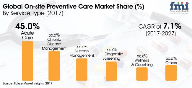 on site preventive care market