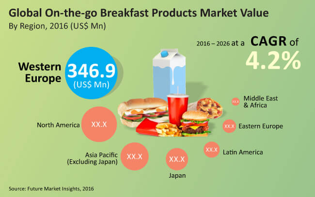 on the go breakfast products market_Image for preview analysis