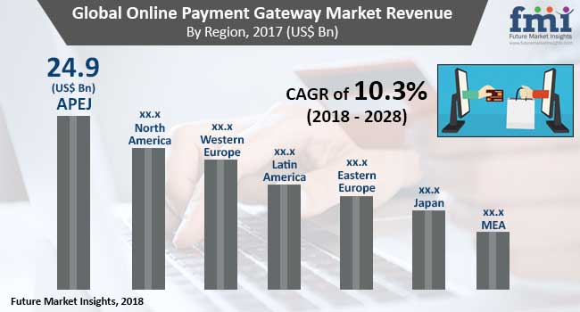 Online Payment Gateway Market Global Industry Analysis, Size and
