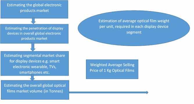 optical films market 3