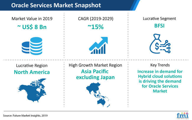 oracle services market snapshot