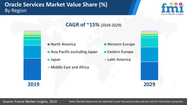 oracle services market