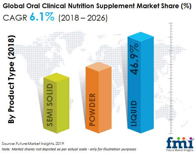 Oral Clinical Nutrition Supplements Market Manufacturers