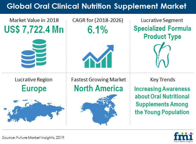 oral clinical nutrition supplement market preview image 1