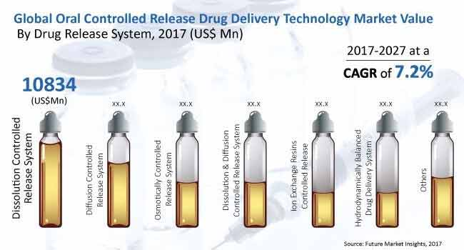 oral-controlled-release-drug-delivery-technology-market