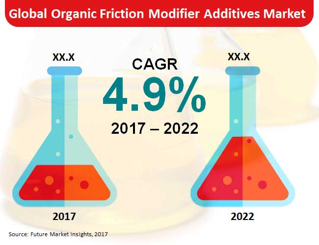 organic friction modifier additives market