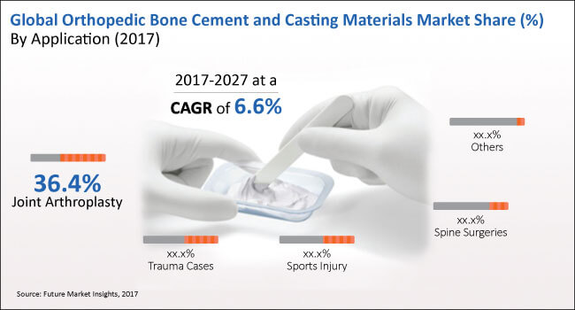 orthopaedic bone cement and casting materials market