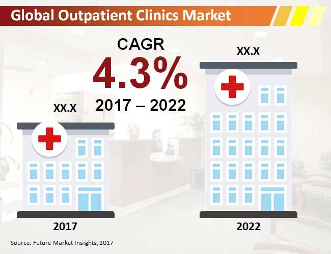 outpatient clinics market