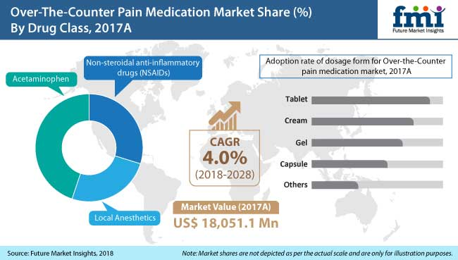 over the counter pain medication market