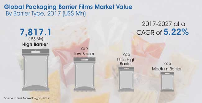 Report   Packaging Barrier Films Market_Image for Preview Analysis