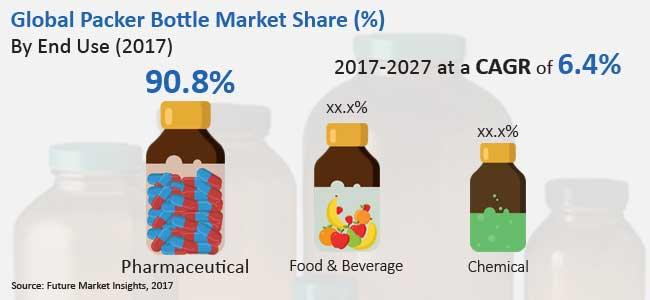 packer bottle market