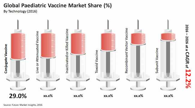paediatric vaccine market_Image for preview analysis