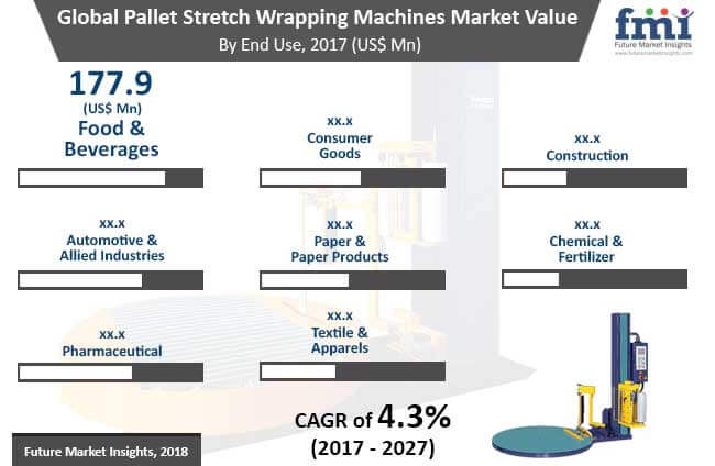 pallet stretch wrapping machines market