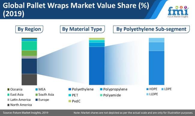 pallet wraps market image