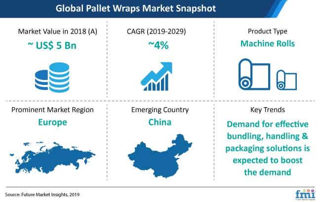 pallet wraps market snapshot
