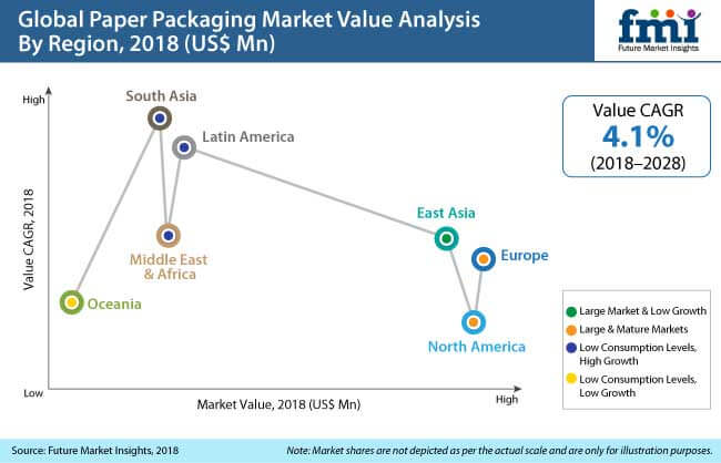 paper packaging market