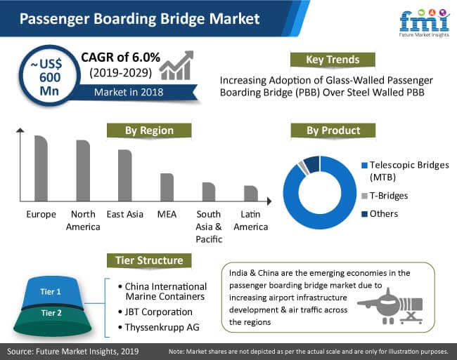 passenger boarding bridge market analysis