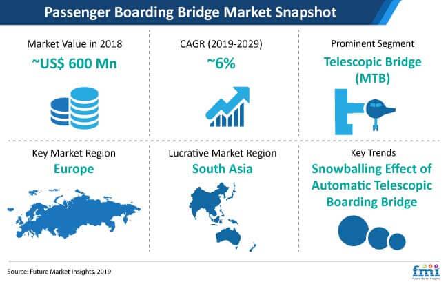 passenger boarding bridge market snapshot