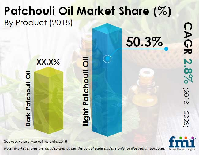 patchouli oil market