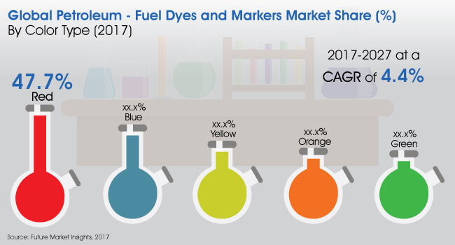 petroleum fuel dyes and markers market