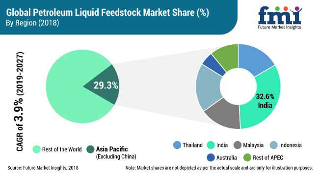 petroleum liquid feedstock market
