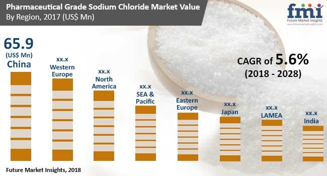 pharma grade sodium chloride market