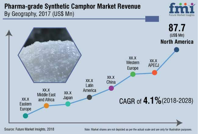pharma grade synthetic camphor market