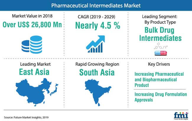 Pharmaceutical Intermediates Market: Investments in
