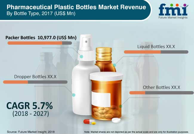 pharmaceutical plastic bottles market