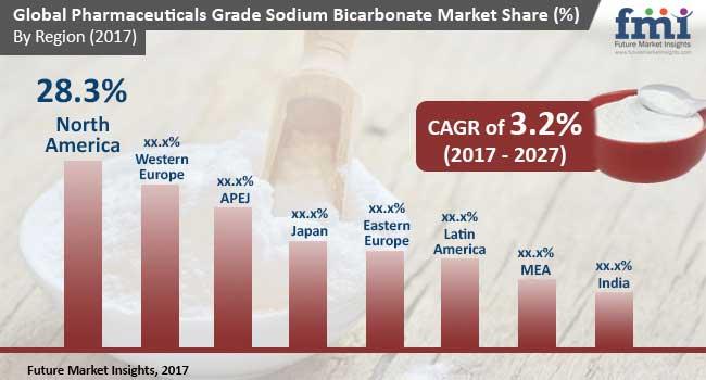 pharmaceuticals grade sodium bicarbonate market