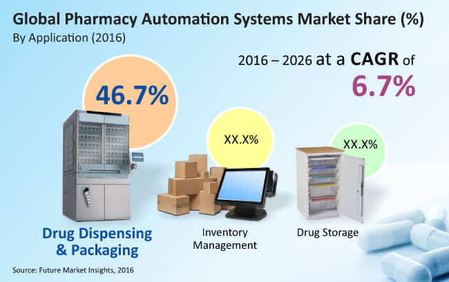 pharmacy automation system market_image for preview analysis